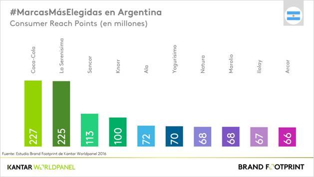 top five de marcas de alimentos, argentina, registro de marcas lacteas, registro de marca de galletitas
